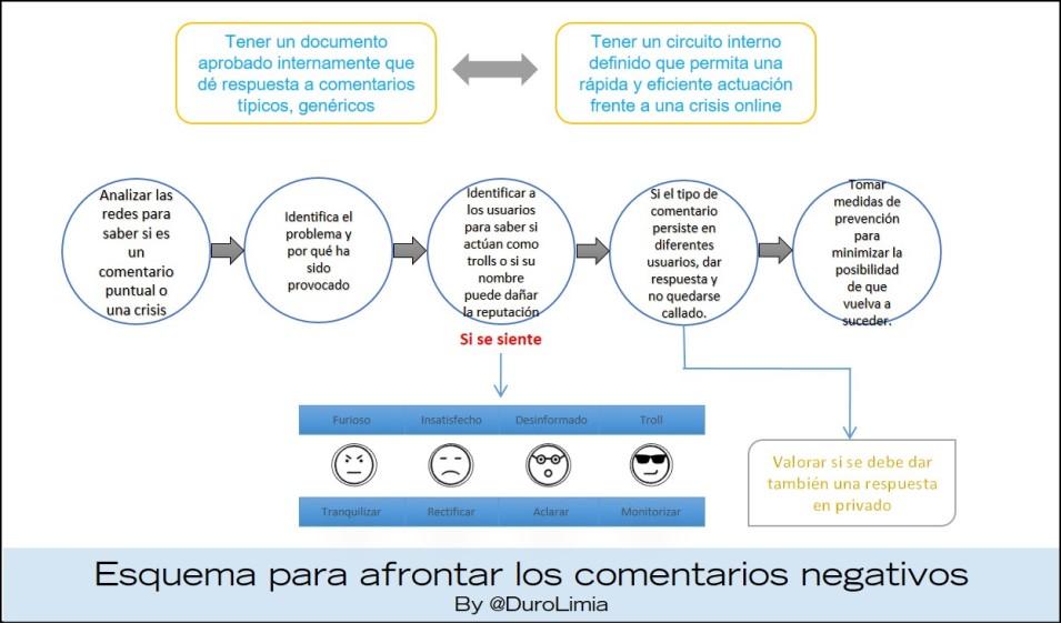 Duro Limia Plan Social Media Marketing Comentarios Negativos