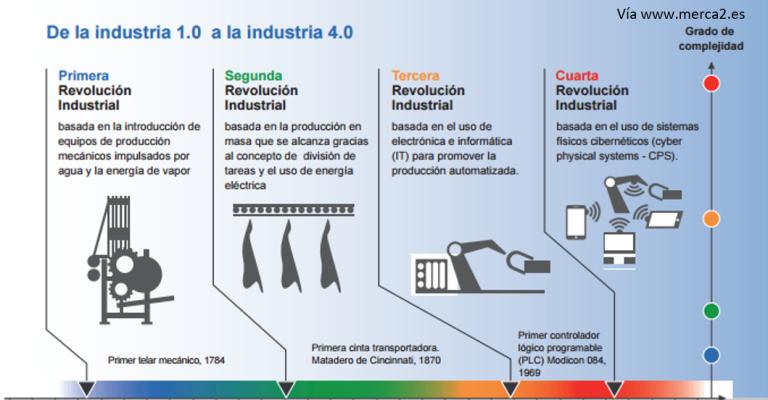 Duro Limia Industria 4.0 evolucion