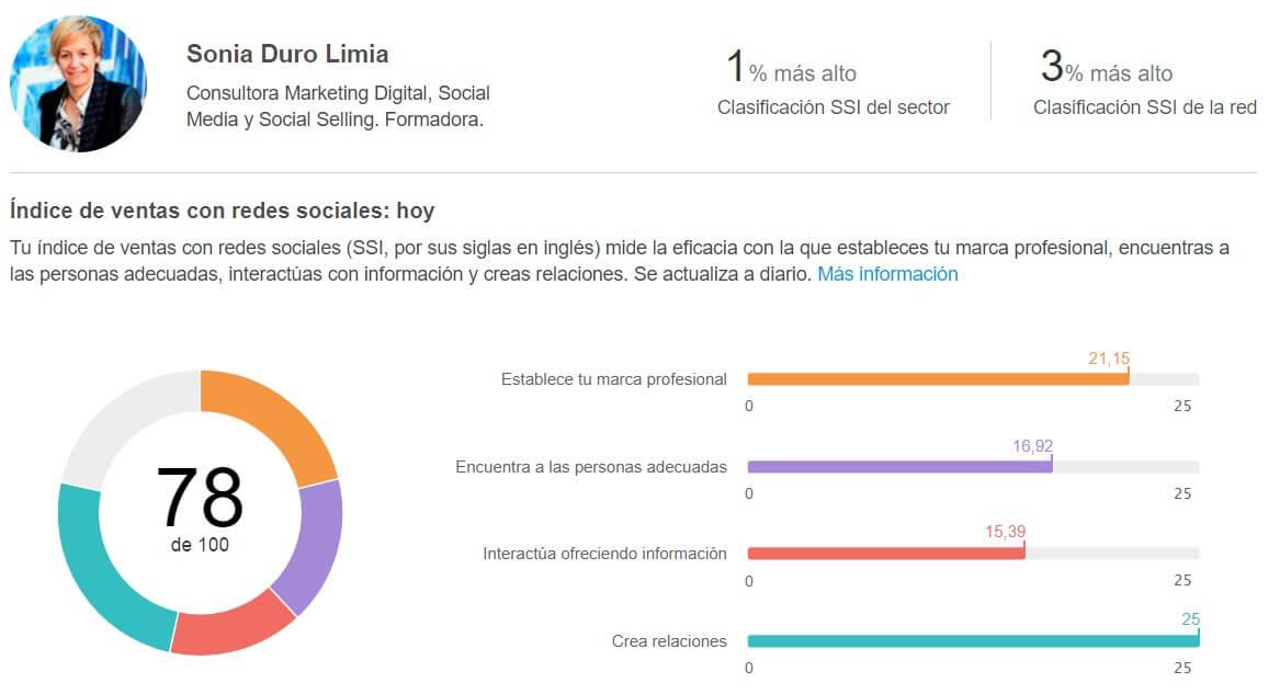 duro limia social selling index valor