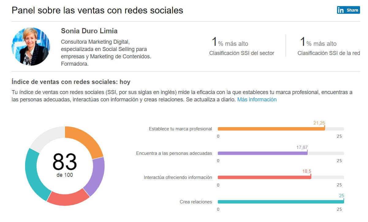 social selling index 83