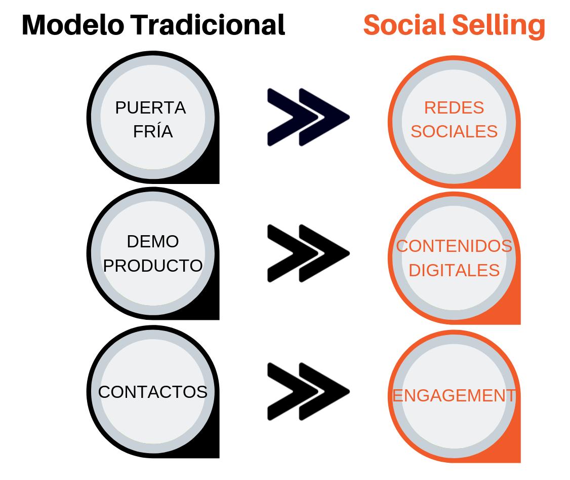 nuevo modelo de ventas social selling