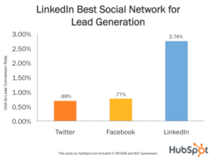 tasa conversion linkedin Hubspot