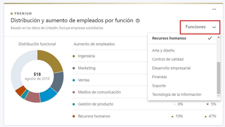 linkedin premium aumento de empleados por funcion