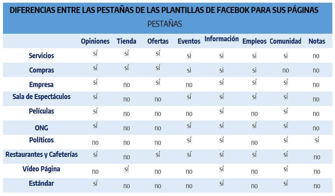plantillas facebook diferencias