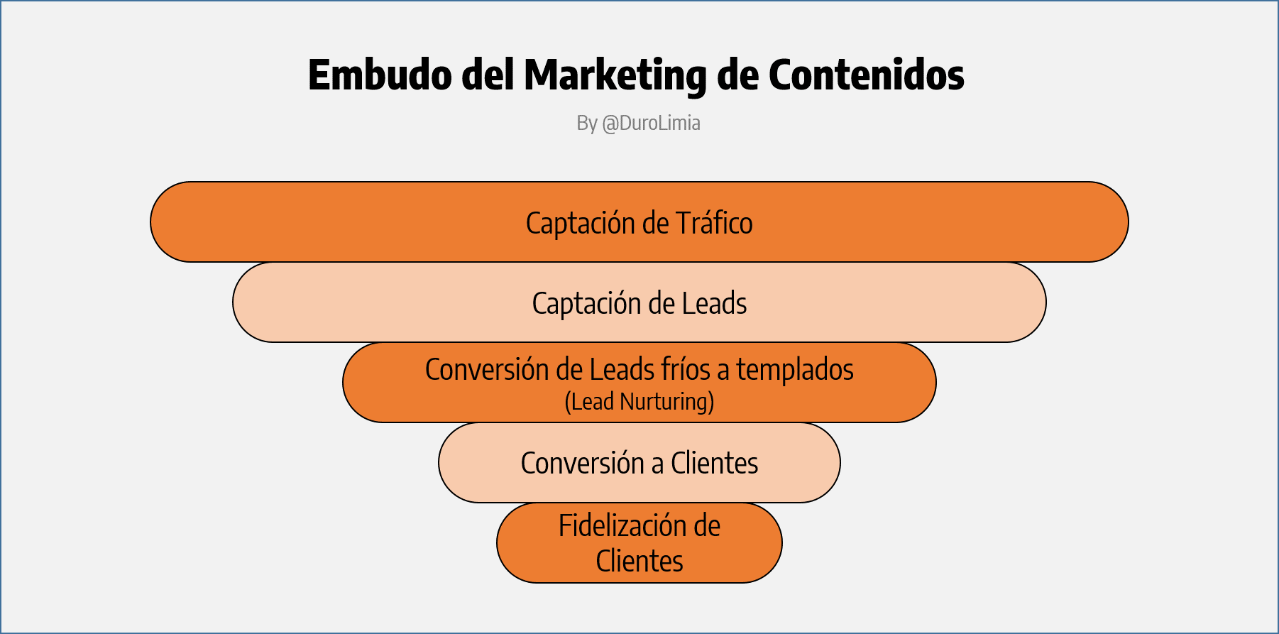 embudo marketing de contenidos