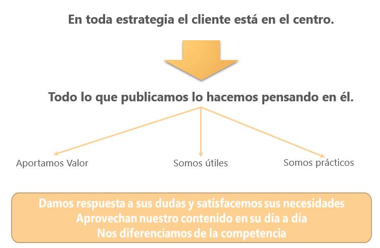 duro limia estrategia linkedin empresa