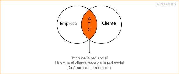 atencio al cliente elegir redes sociales