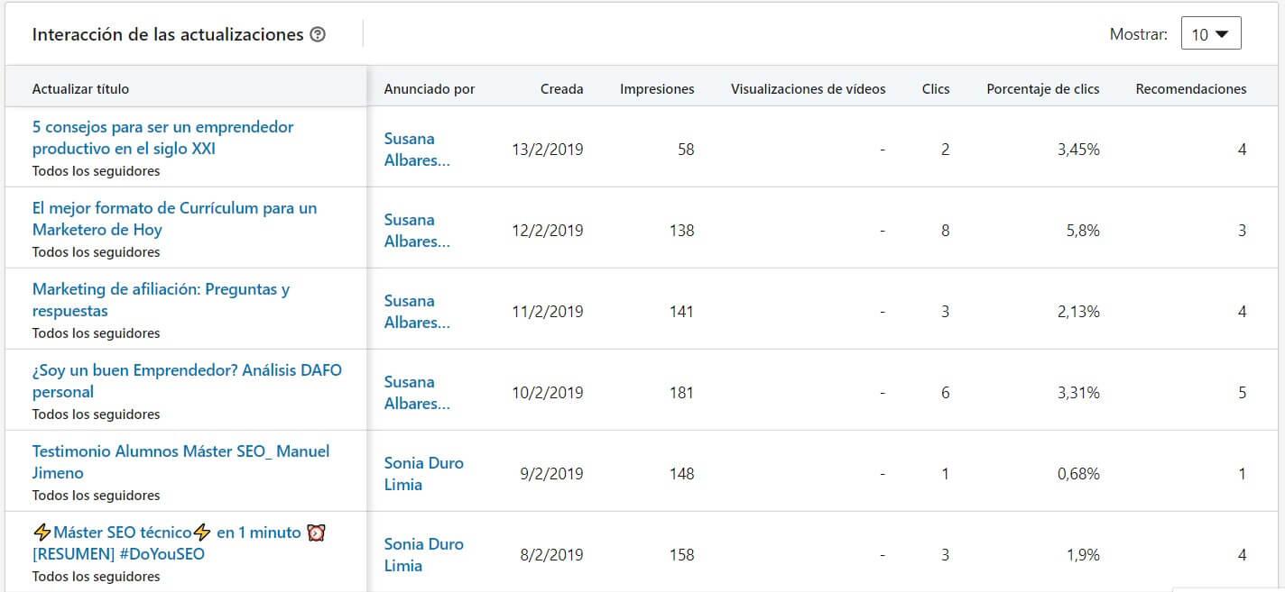 estadisticas -linkedin perfil pagina empresa interaccion actualizaciones