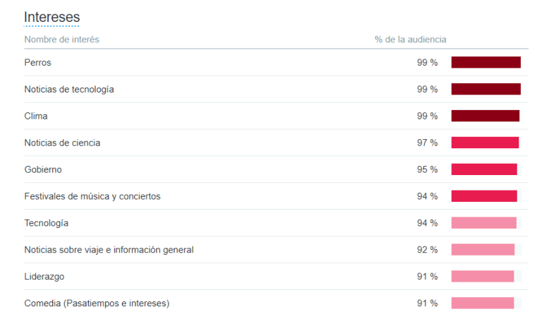 estadisticas twitter analytics intereses