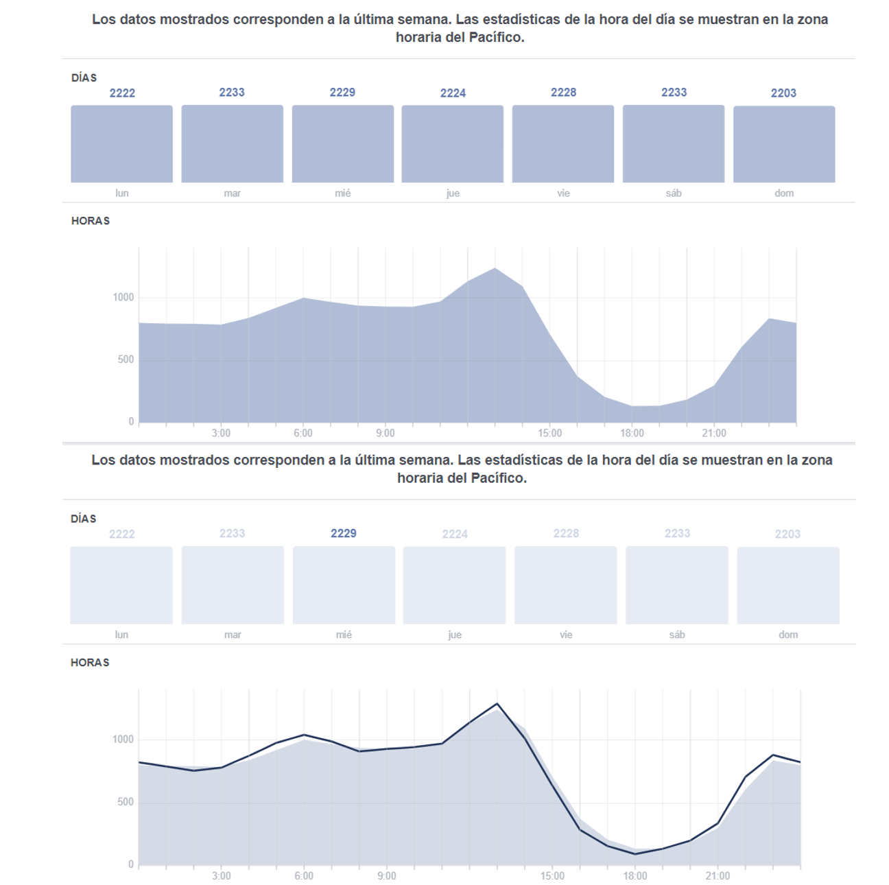 estadisticas facebook insights fans conectados