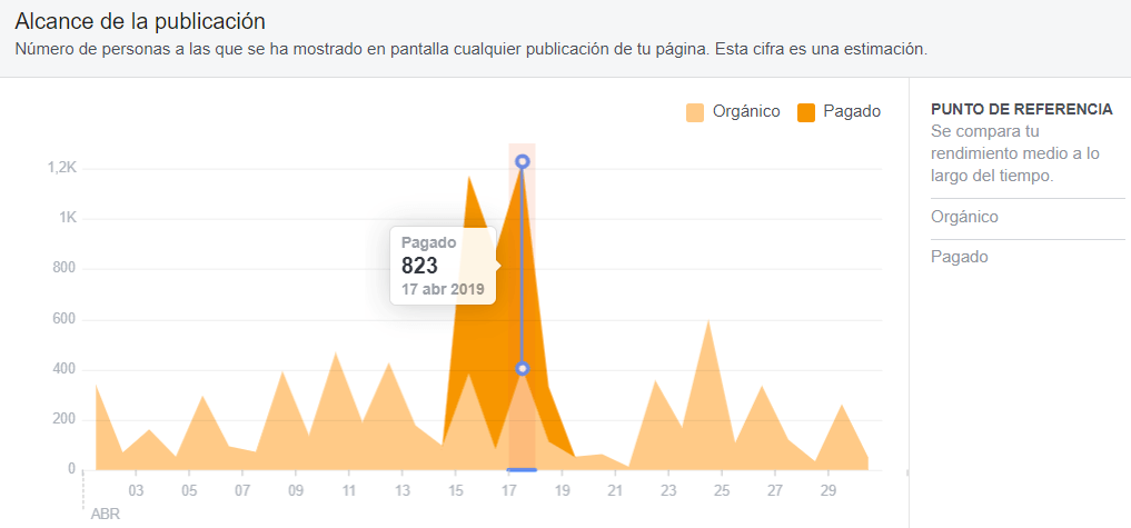 estadisticas facebook insights alcance publicacion