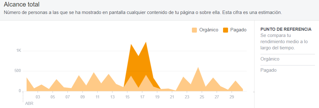 estadisticas facebook insights alcance total