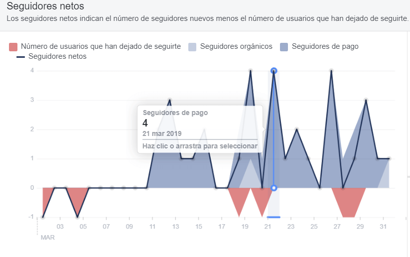 estadisticas facebook insights seguidores netos