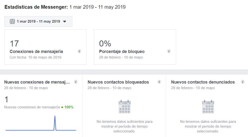 estadisticas facebook insights mensajes
