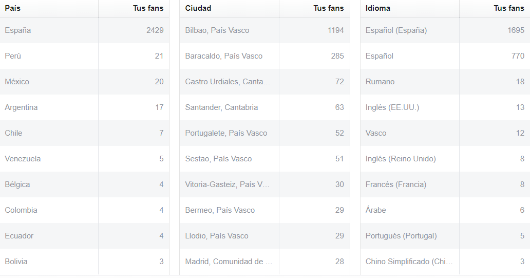 estadisticas facebook insights personas ubicacion
