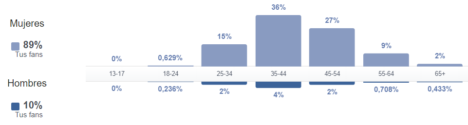 estadisticas facebook insights personas