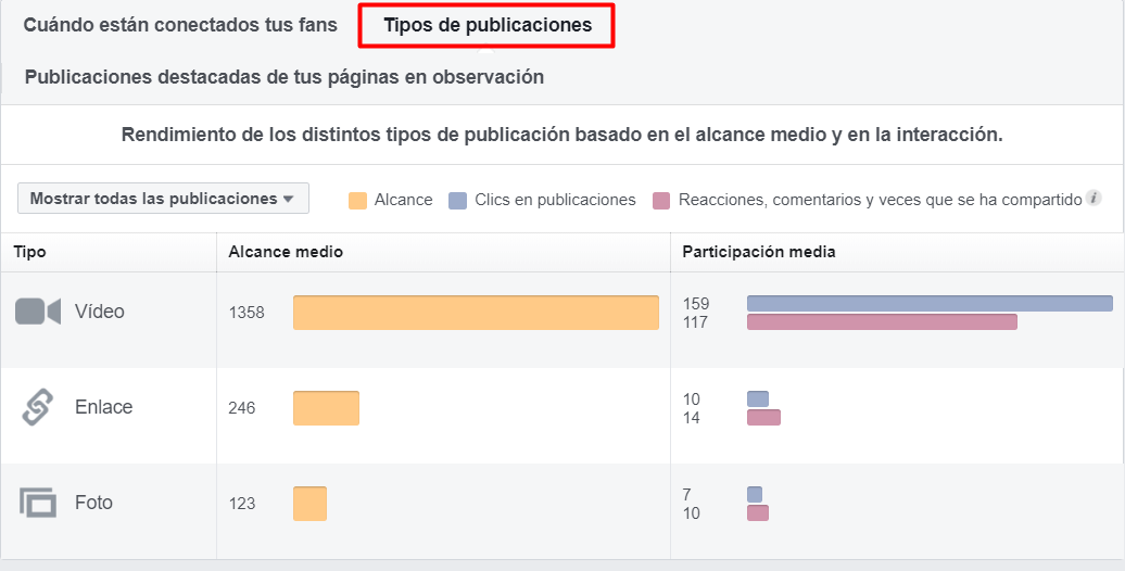 estadisticas facebook insights tipos publiaciones