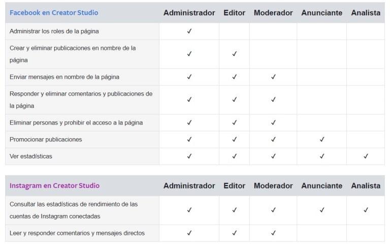 roles de acceso a paginas con creatror studio