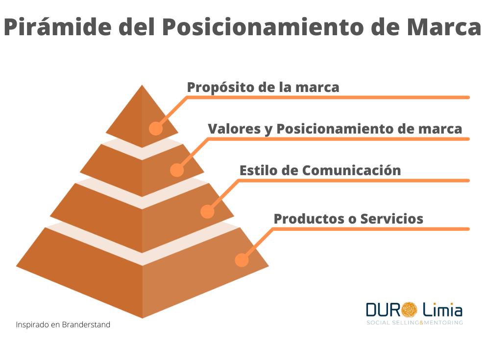 piramide del posicionamiento de marca