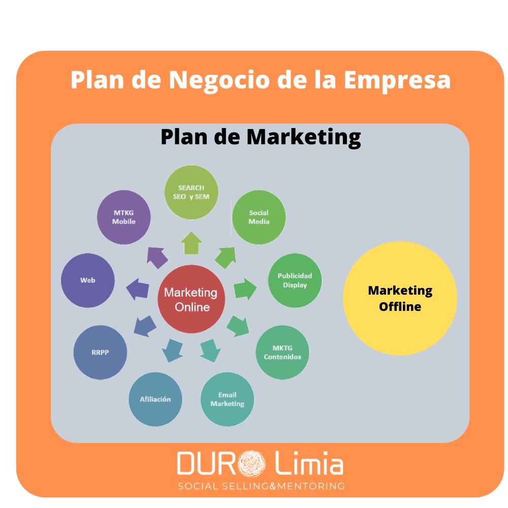 plan de marketing en una empresa