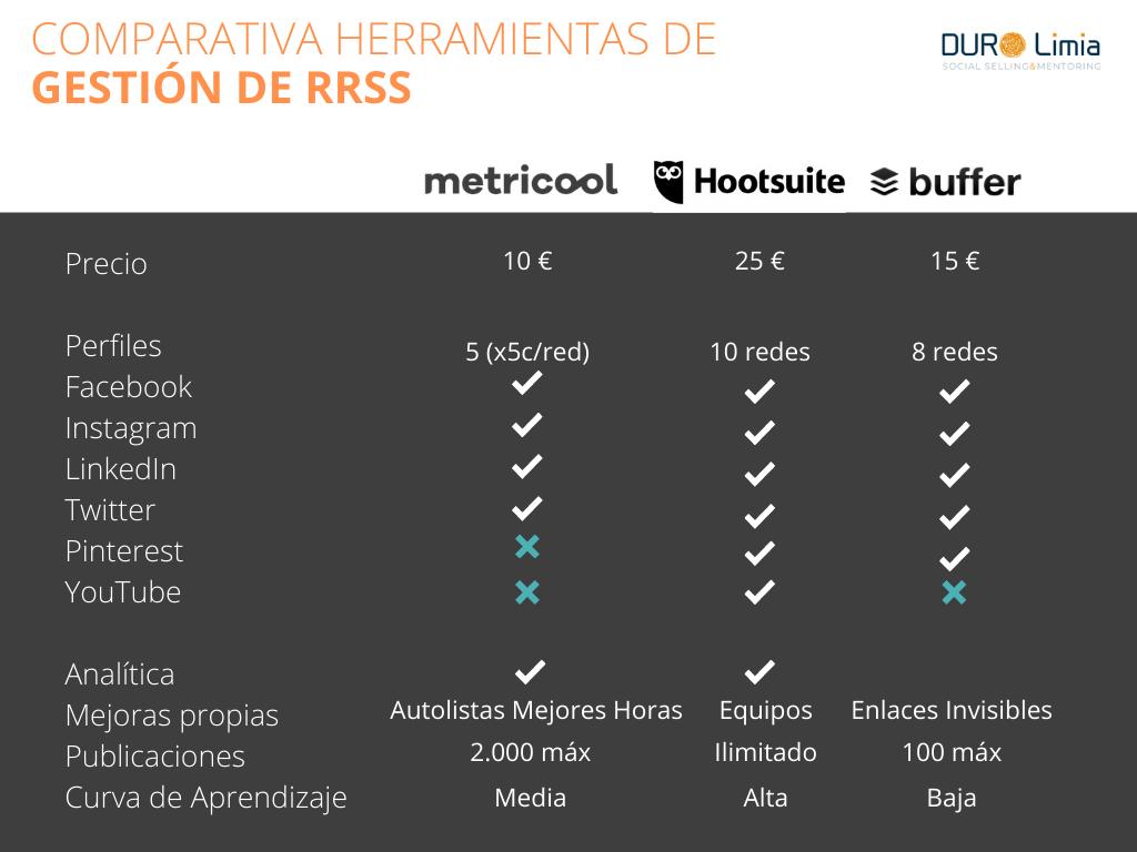 comparativa de buffer metricool y hootsuite