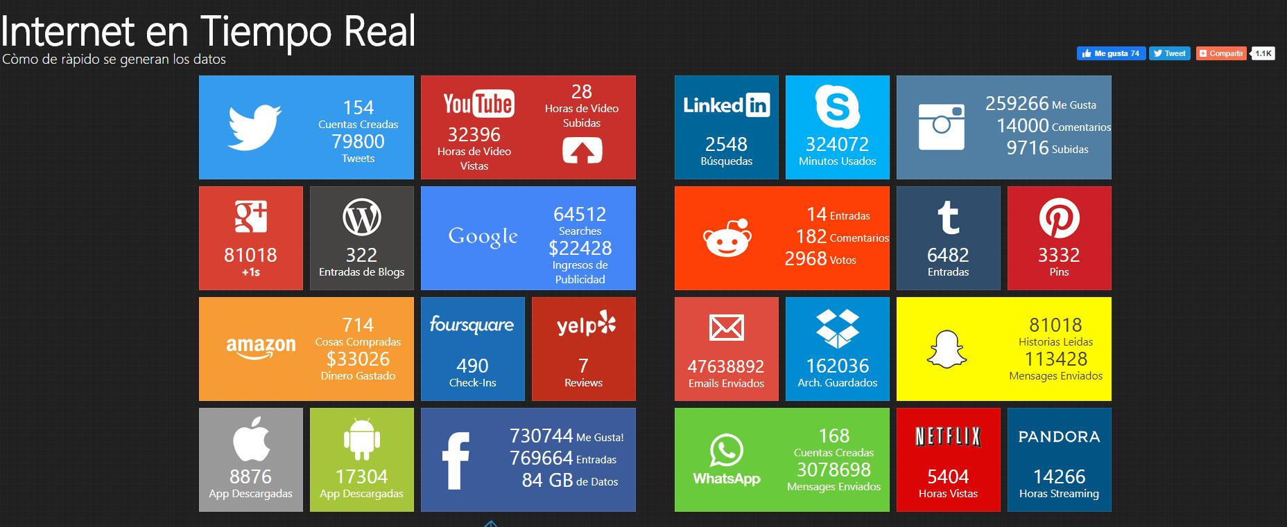 internet en tiempo real 2020