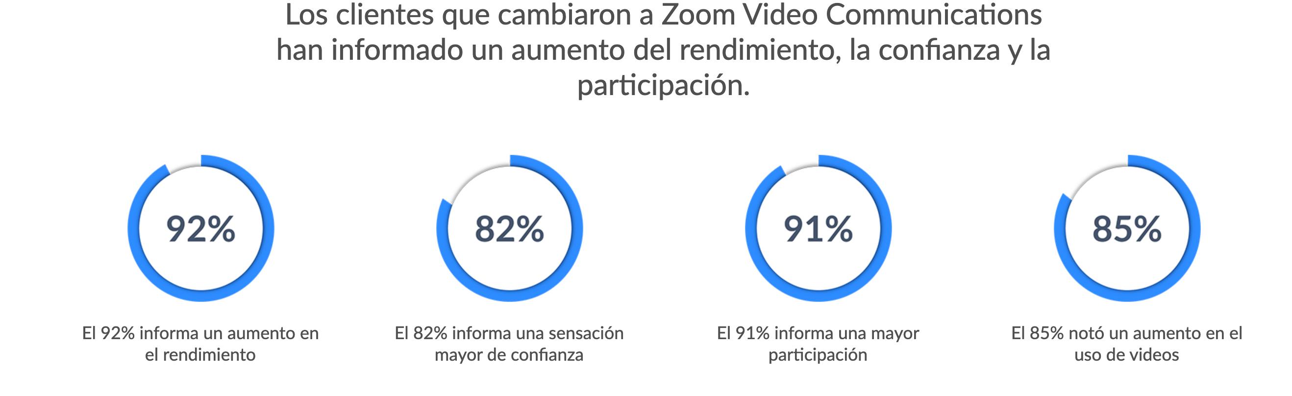 usuarios zoom